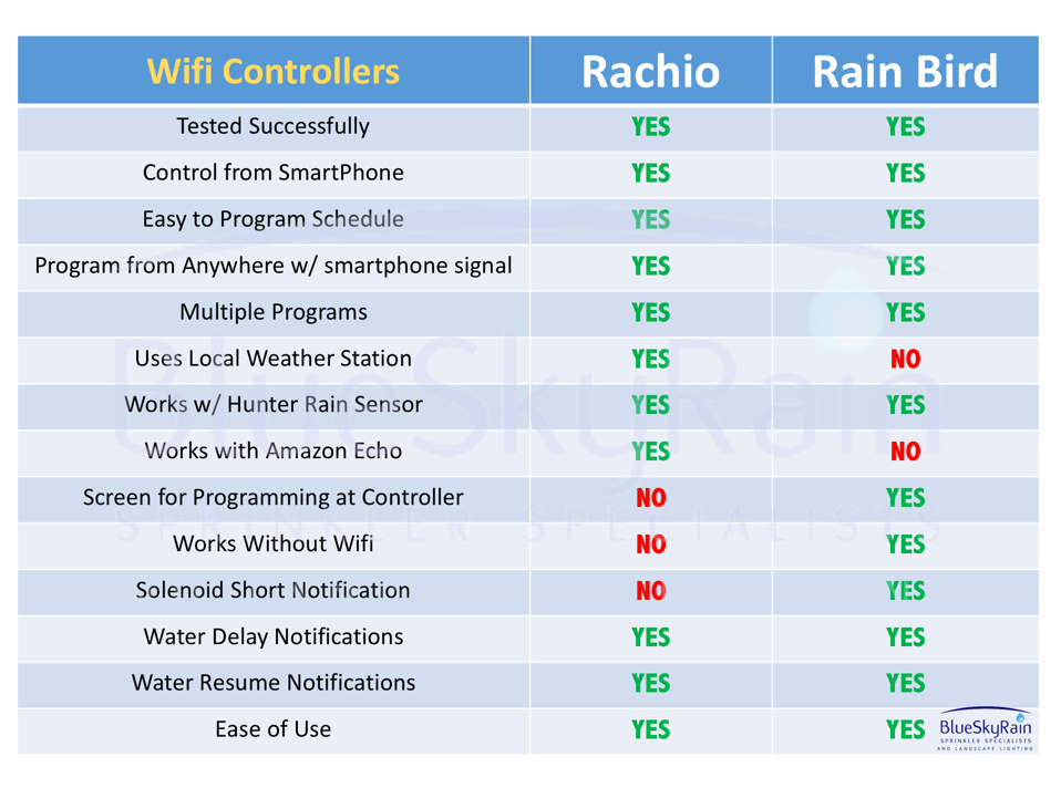 wifi sprinkler controller comparison rachio vs rain bird test results. Black Bedroom Furniture Sets. Home Design Ideas