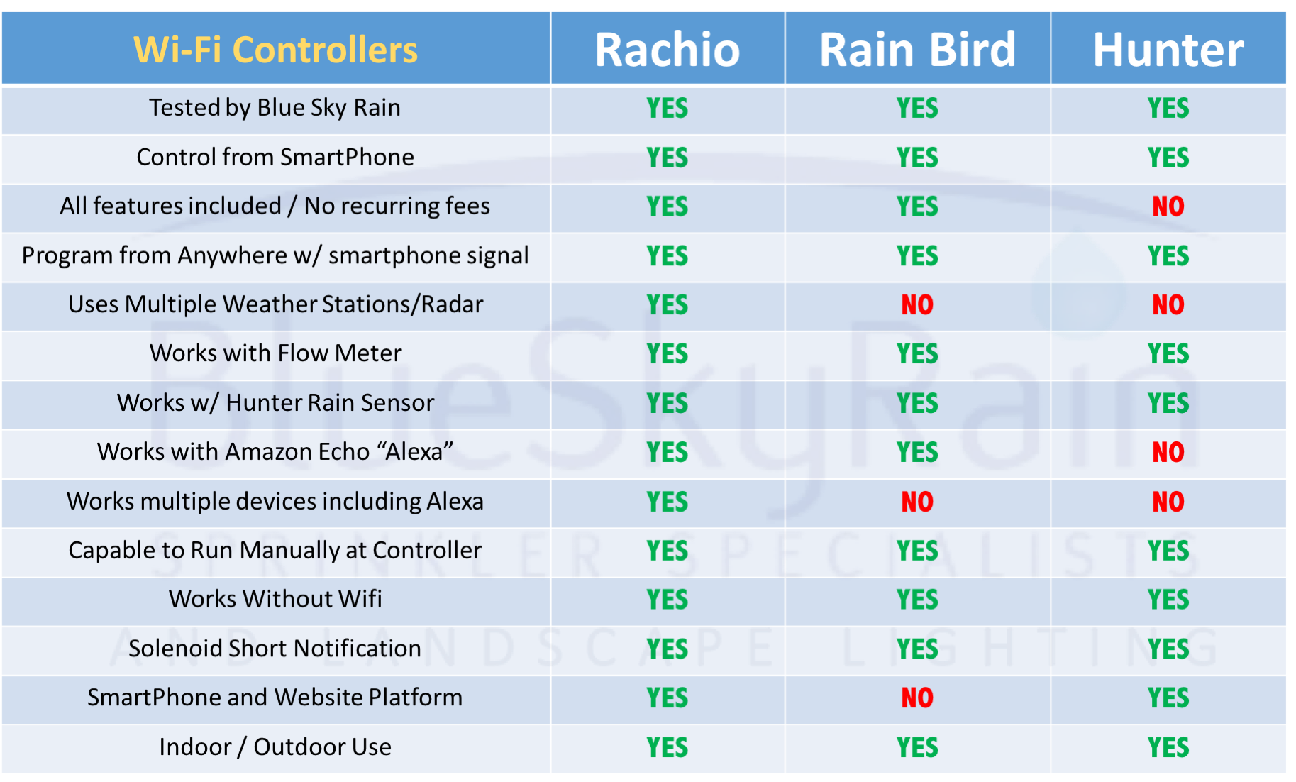 WiFi Sprinkler Controller Comparison 2019 Review by Blue Sky Rain